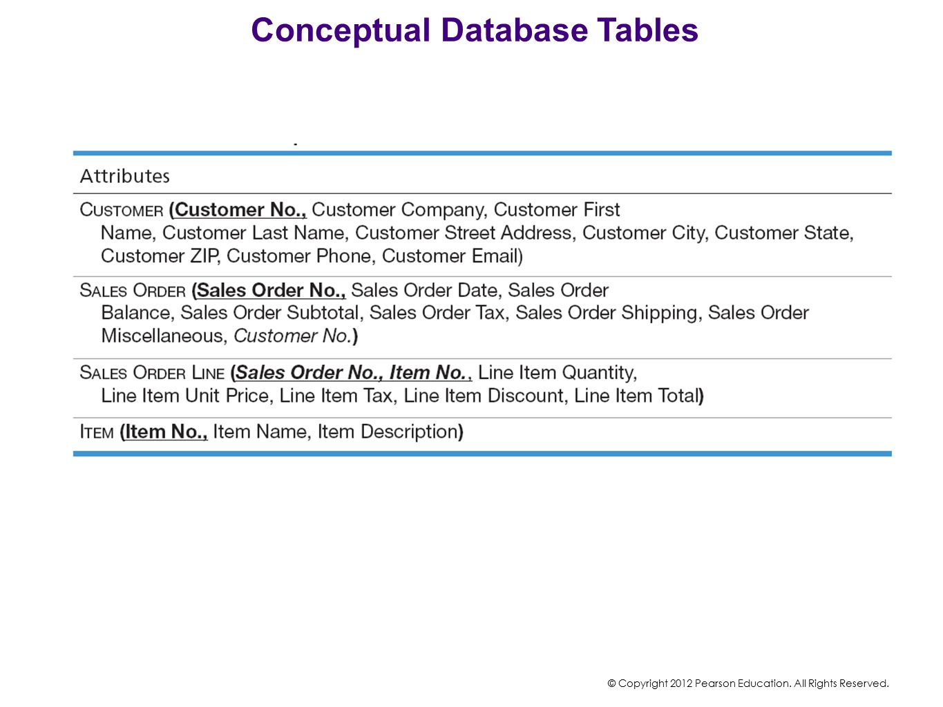 Conceptual Database Tables