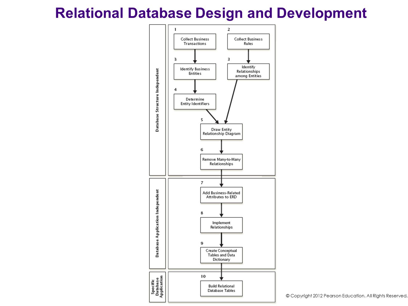 Relational Database Design and Development