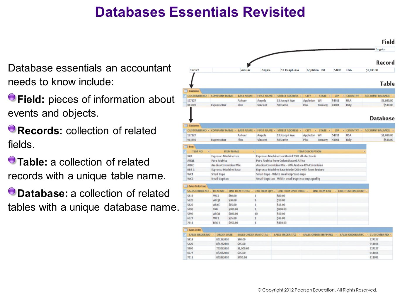 Databases Essentials Revisited