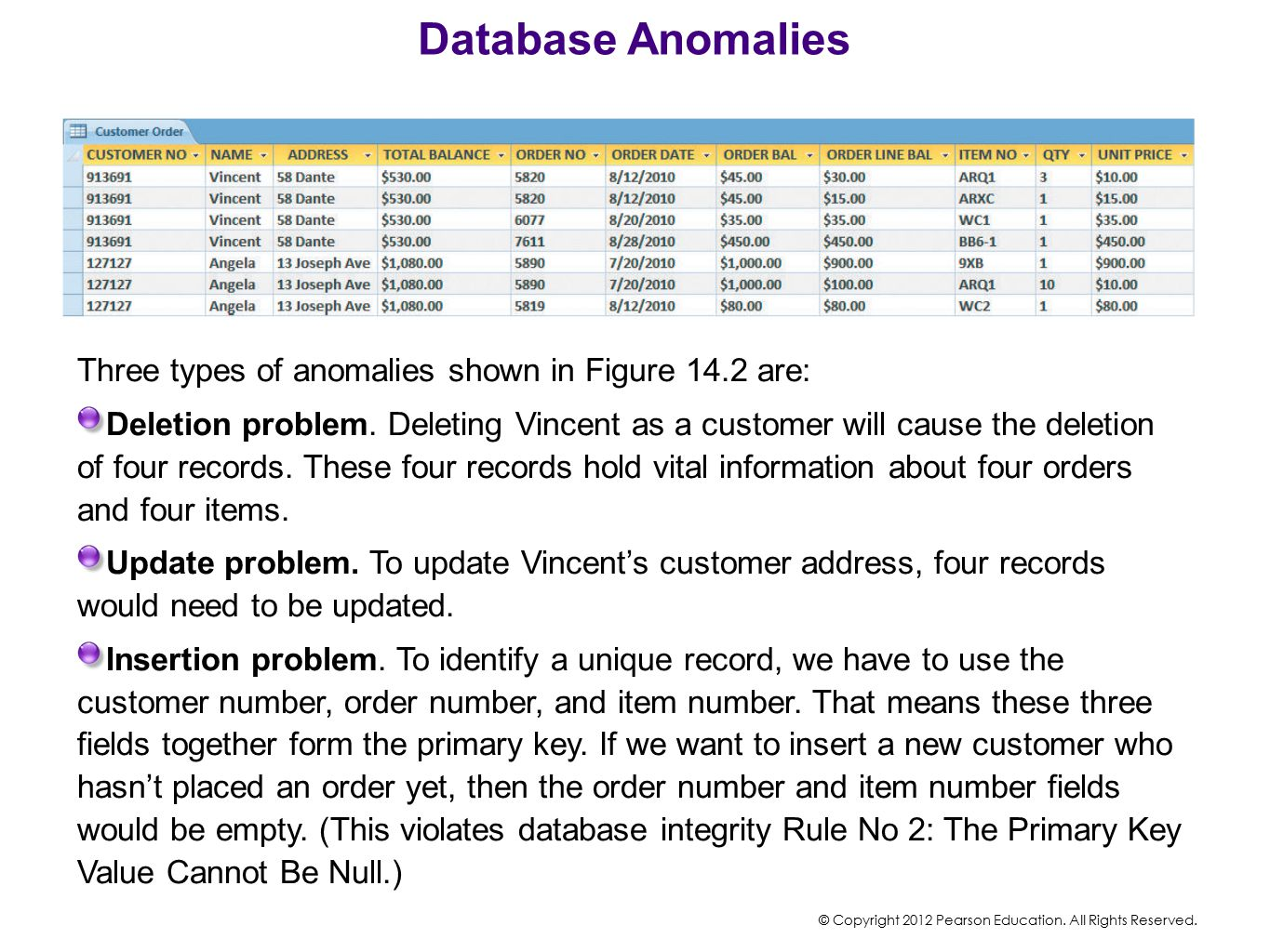 Database Anomalies Three types of anomalies shown in Figure 14.2 are: