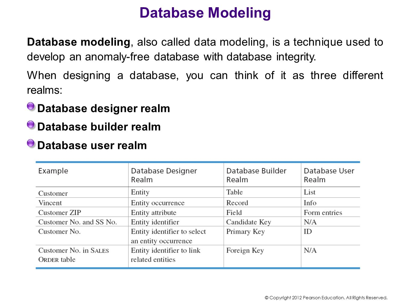 Database Modeling Database modeling, also called data modeling, is a technique used to develop an anomaly-free database with database integrity.