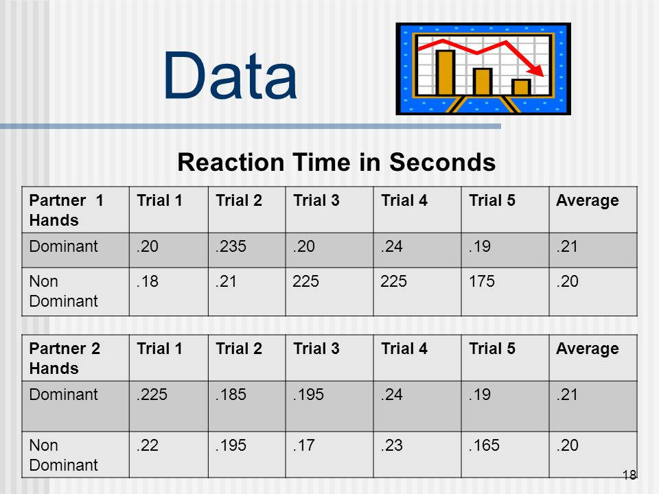 Data Reaction Time in Seconds Partner 1 Hands Trial 1 Trial 2 Trial 3