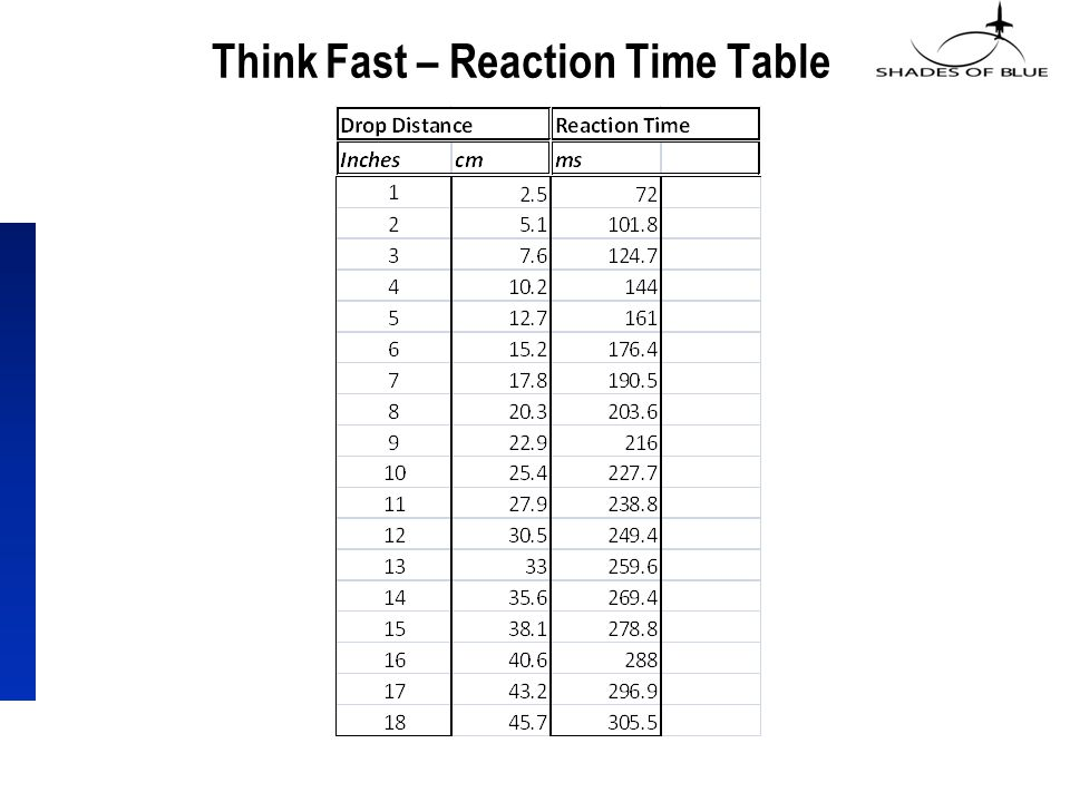 a reaction time measure experiment summary Analyzing reaction times f c donders ran a pioneer experiment in psychology, using for the rst time rts as a measure of behavioural response.