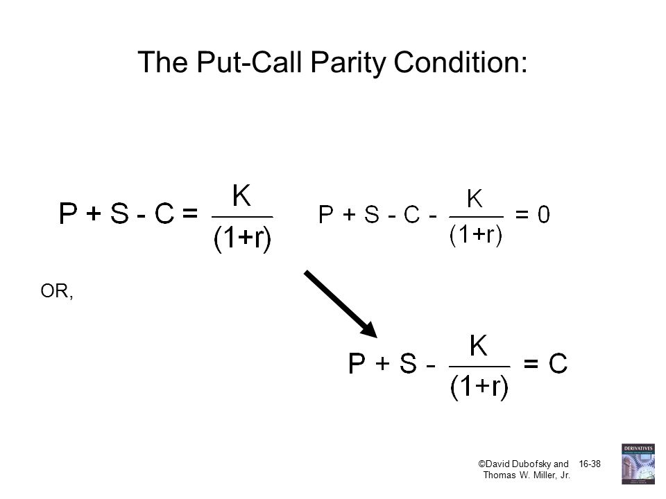 how to remember put call parity