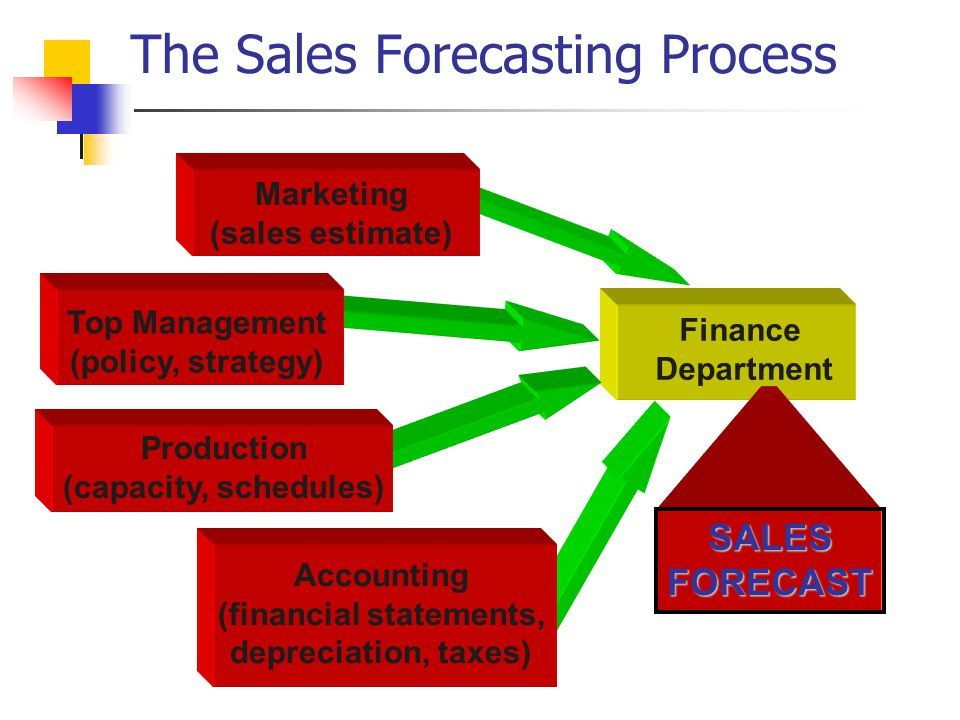 Outside sales business plan