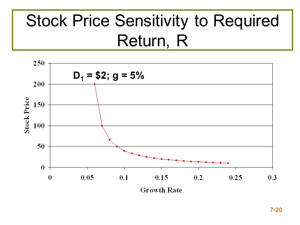 Stock Price Sensitivity to Required Return, R