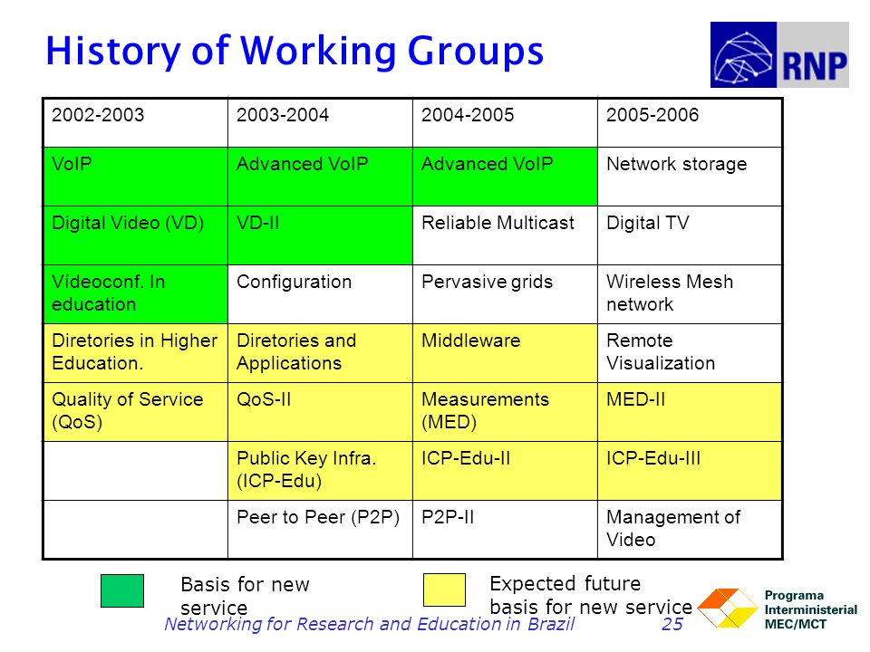 History of Working Groups