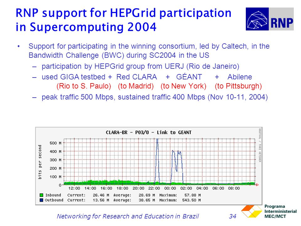 RNP support for HEPGrid participation in Supercomputing 2004