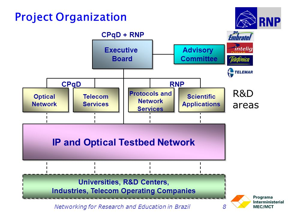Project Organization R&D areas IP and Optical Testbed Network