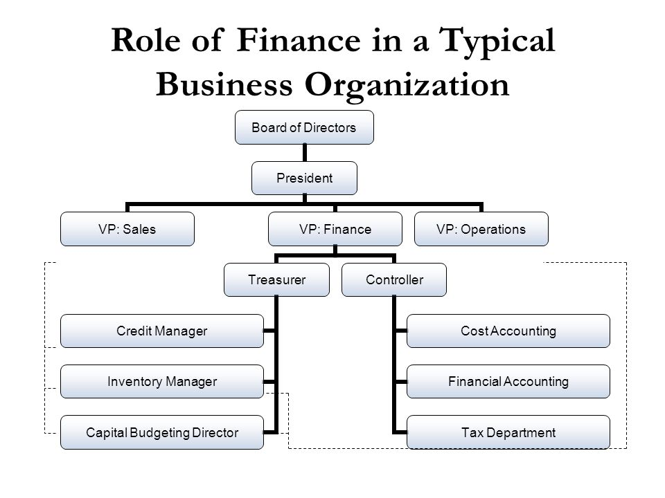 What is The Role of Finance? And What Exactly is Decision Support?