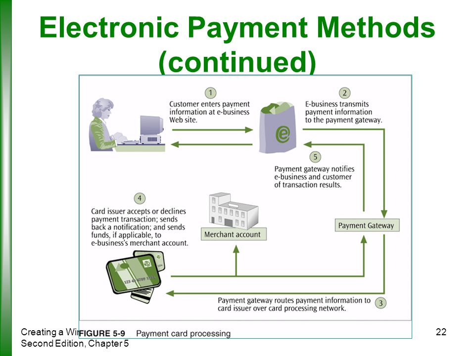 electronic payment methods A payment system is any system used to the term electronic payment refers to a payment made from one bank account to another using electronic methods and forgoing.