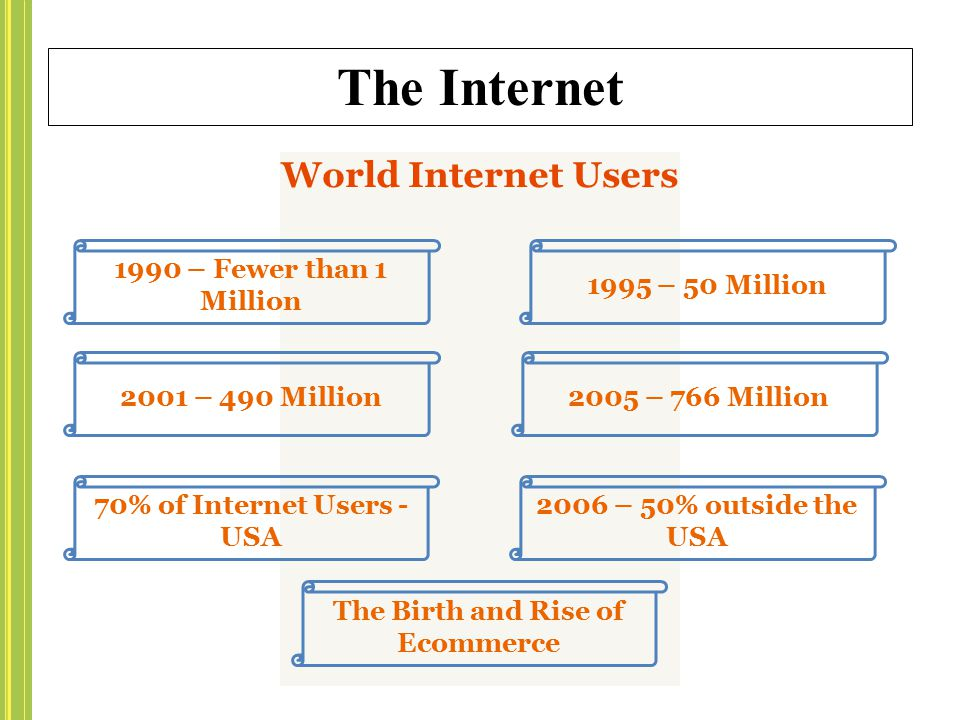 70% of Internet Users - USA The Birth and Rise of Ecommerce