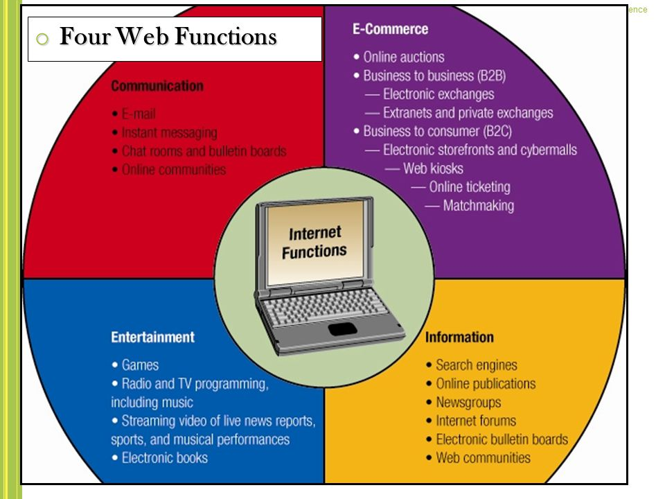Four Web Functions