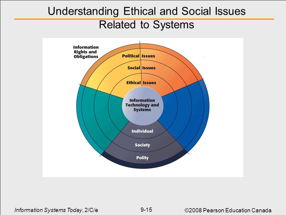 identify ethical and cultural issues that Practical strategies for addressing & preventing ethics issues in rural settings 309 because of the significant impact of ethics issues on today's health care organizations and the recurring nature of many ethics challenges, provid.
