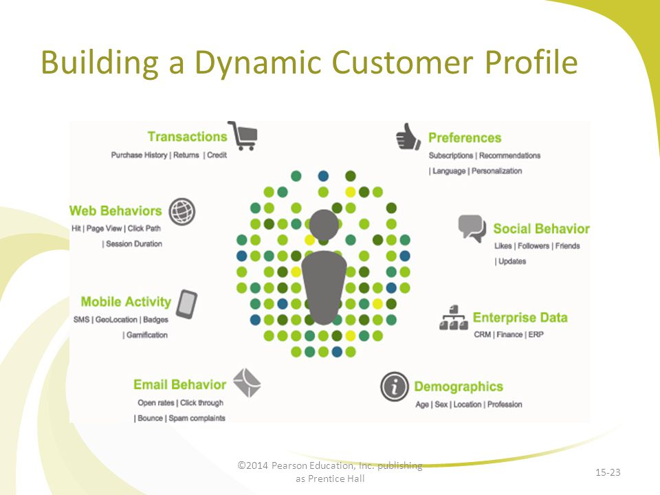 Building a Dynamic Customer Profile