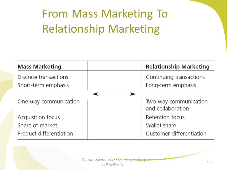 From Mass Marketing To Relationship Marketing