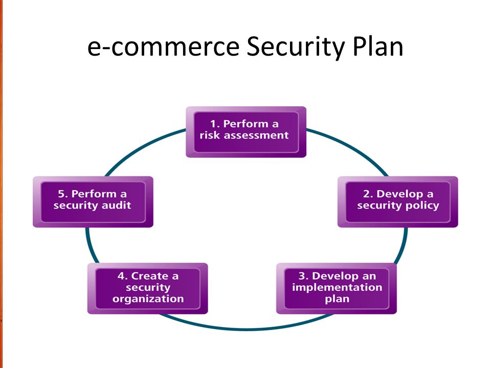 E-Business Security And Online Payments