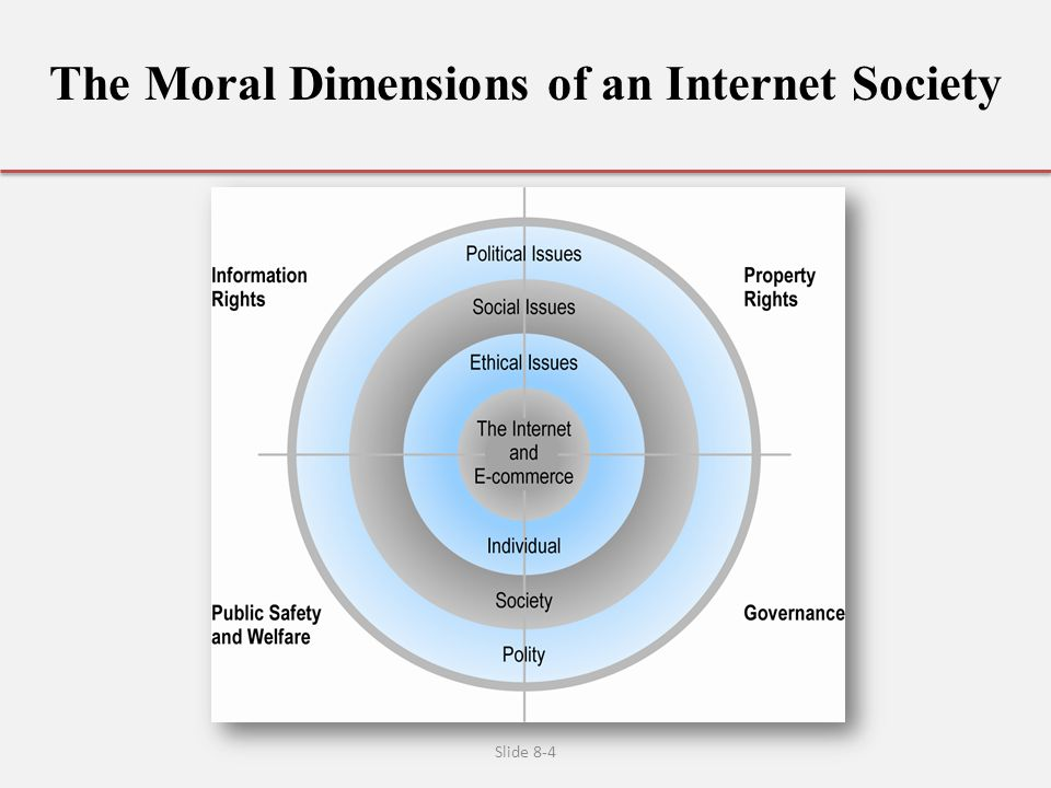 The Moral Dimensions of an Internet Society