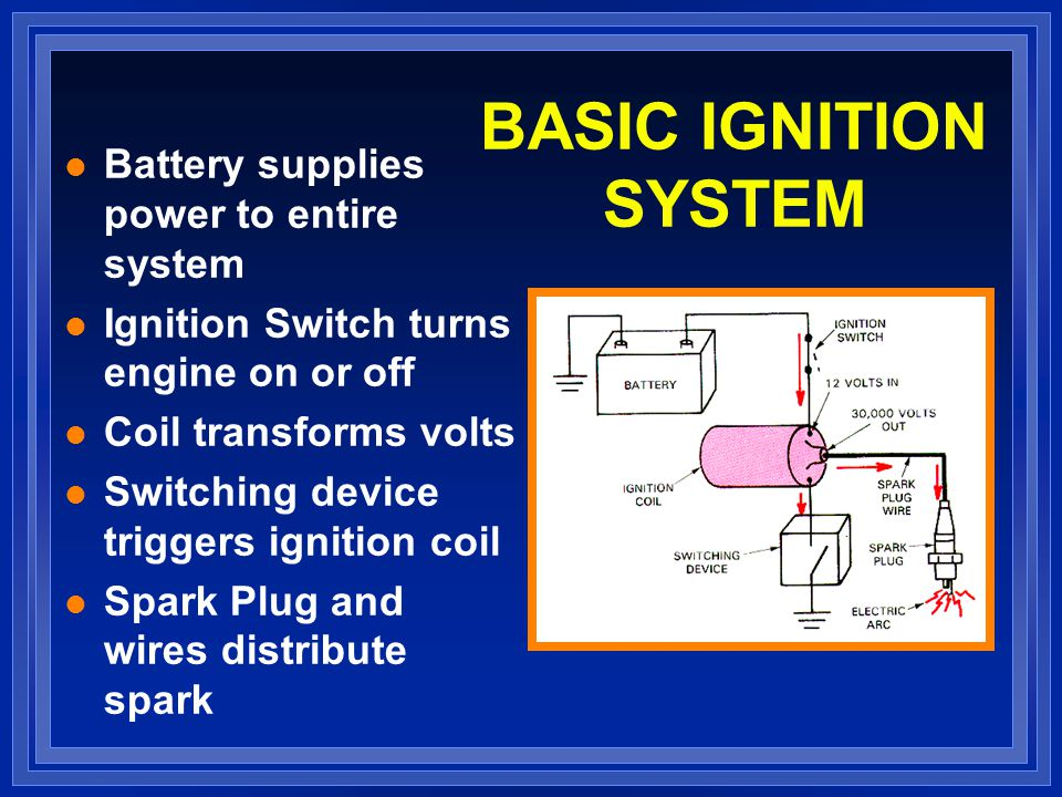 BASIC IGNITION SYSTEM Battery supplies power to entire system