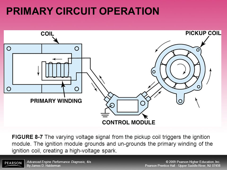 Objectives after studying chapter 8 the reader will be able to the ignition module grounds and un grounds the primary winding of the ignition coil creating a high voltage spark publicscrutiny Choice Image