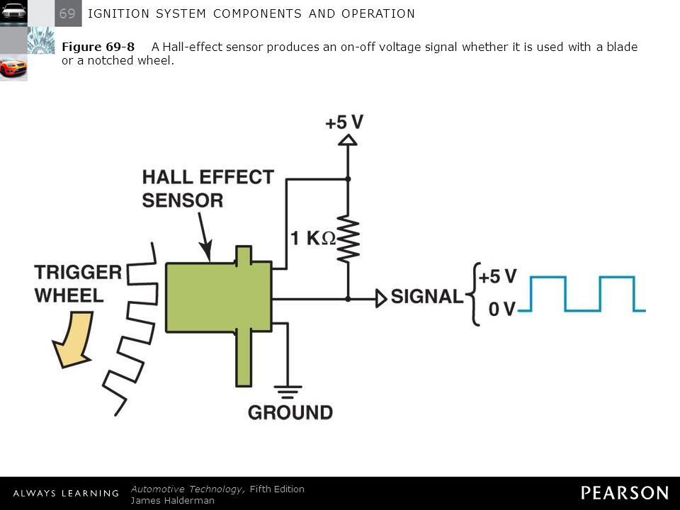 Figure 69-8 A Hall-effect sensor produces an on-off voltage signal whether it is used with a blade or a notched wheel.