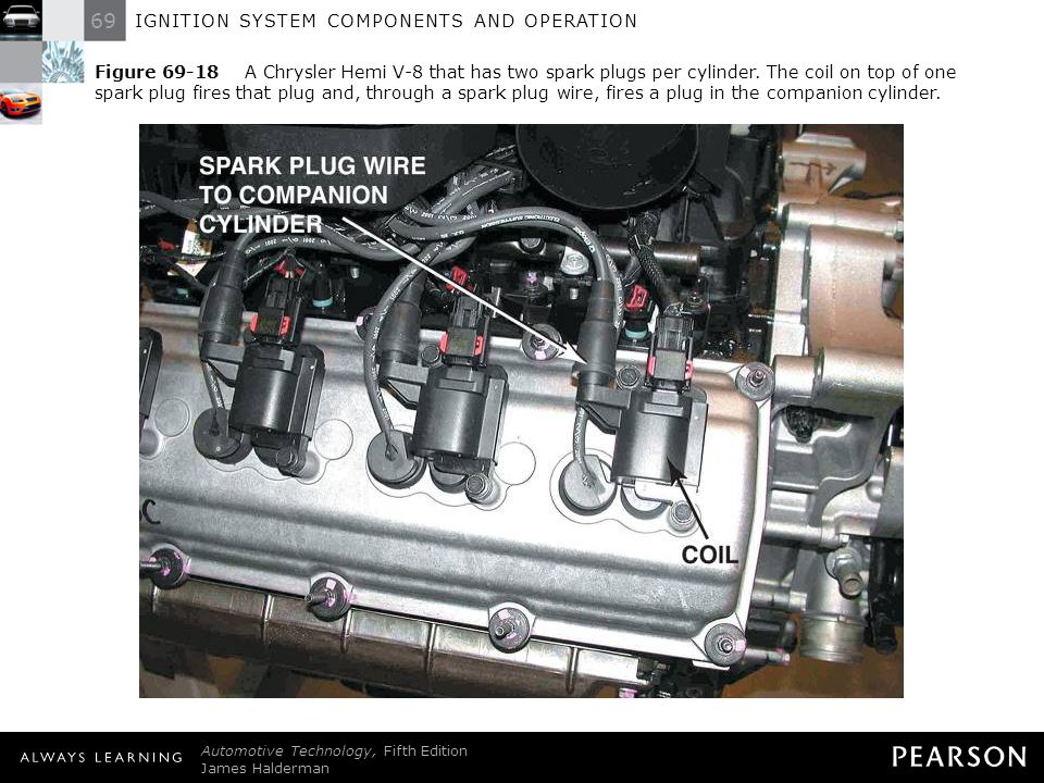 Figure A Chrysler Hemi V-8 that has two spark plugs per cylinder