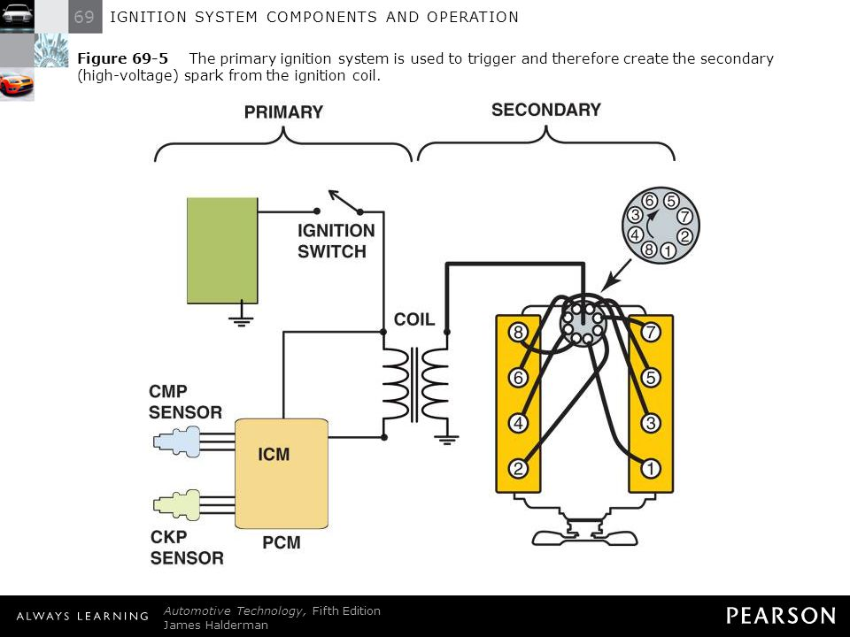 Figure 69-5 The primary ignition system is used to trigger and therefore create the secondary (high-voltage) spark from the ignition coil.