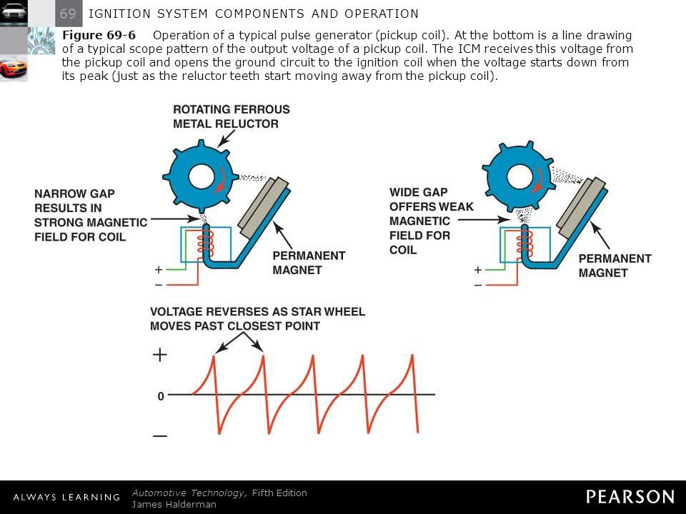 Figure 69-6 Operation of a typical pulse generator (pickup coil)