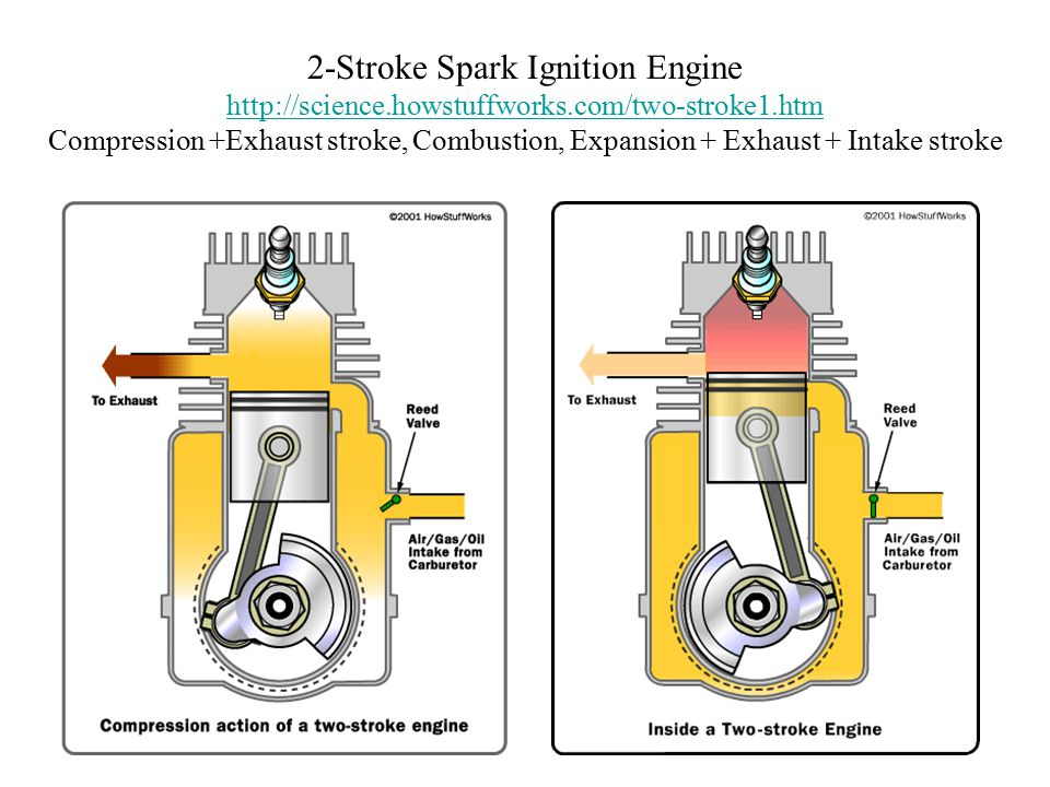 how a 2 stroke engine works
