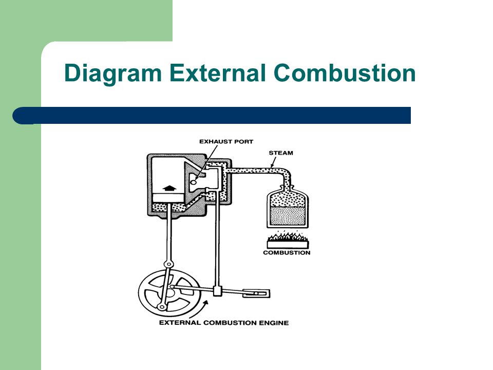 engine classification ppt video online download Simple Combustion Engine Diagram External Combustion Engine Examples