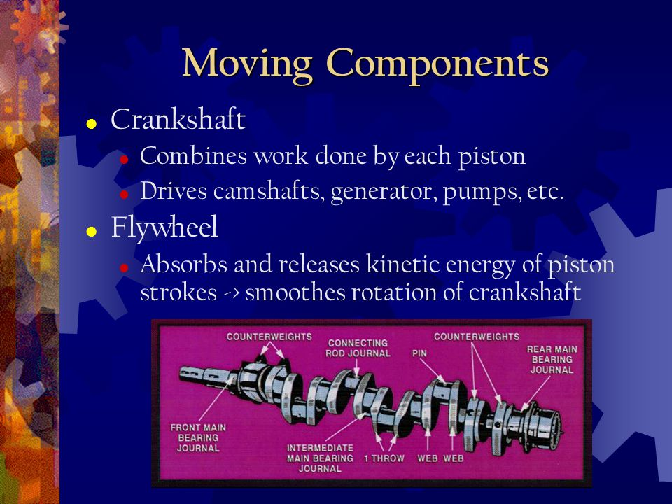 Moving Components Crankshaft Flywheel