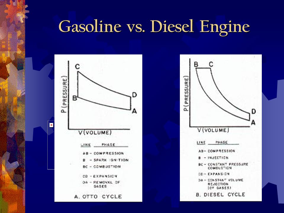 Gasoline vs. Diesel Engine