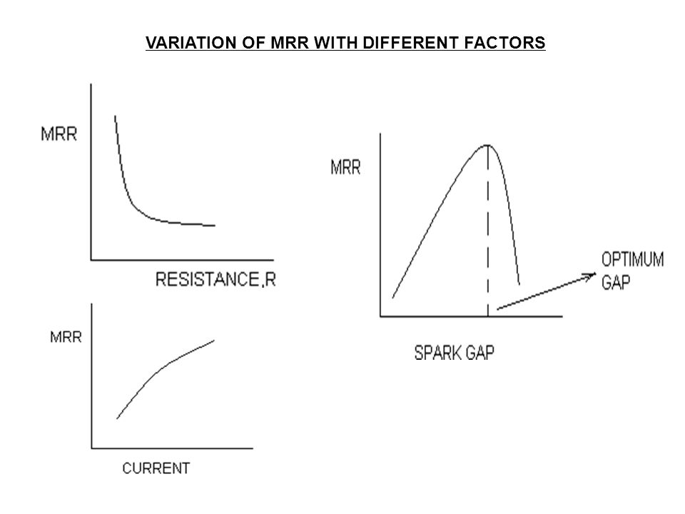 VARIATION OF MRR WITH DIFFERENT FACTORS