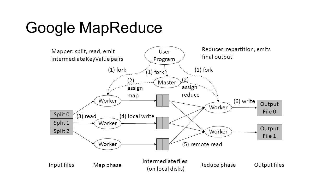 master thesis mapreduce