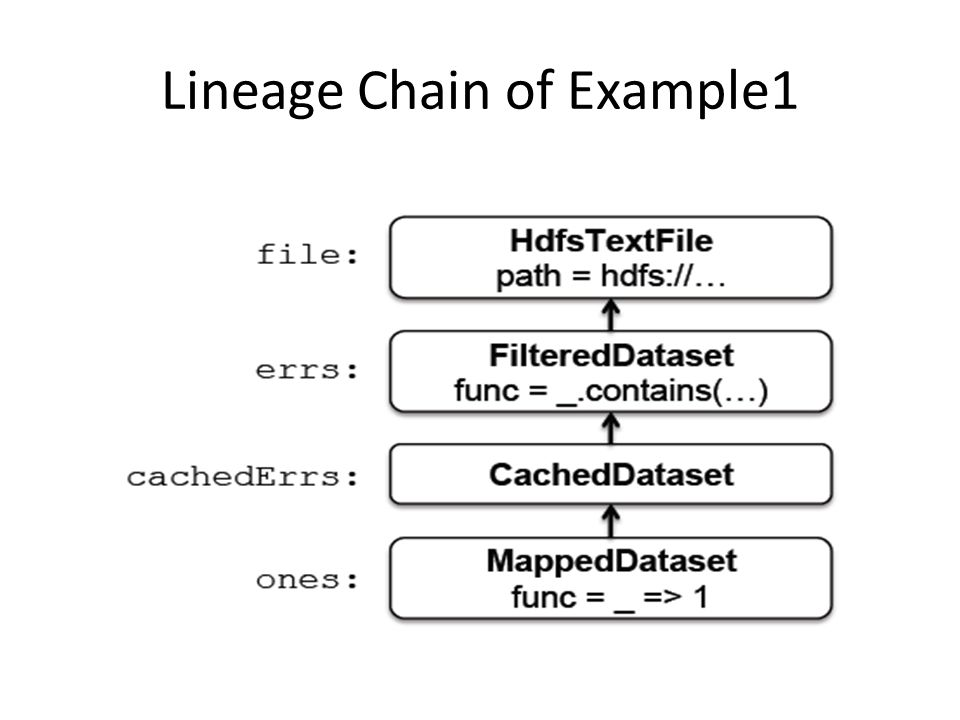 Lineage Chain of Example1