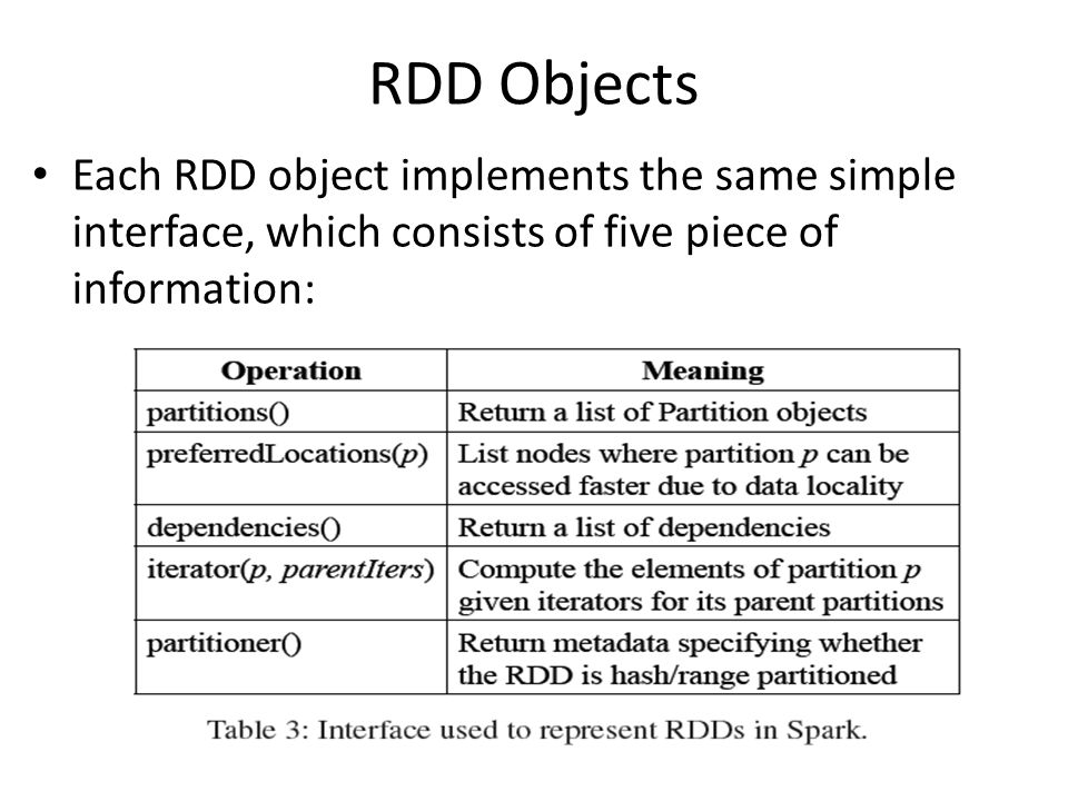 RDD Objects Each RDD object implements the same simple interface, which consists of five piece of information: