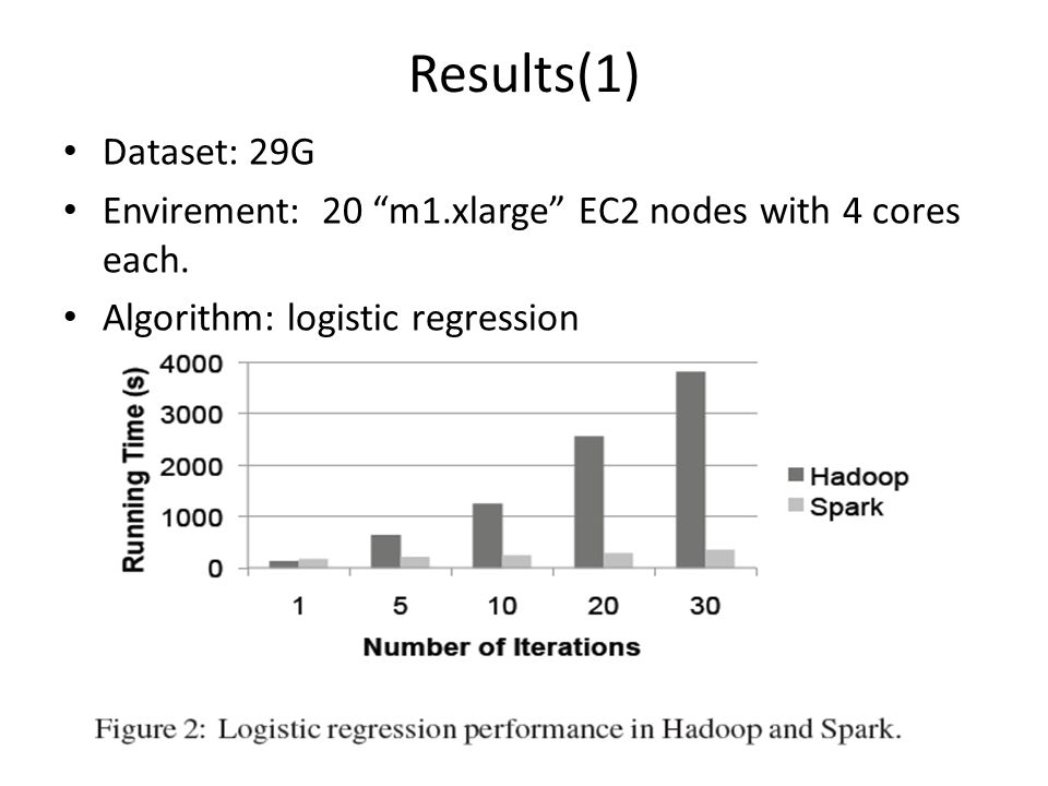 Results(1) Dataset: 29G. Envirement: 20 m1.xlarge EC2 nodes with 4 cores each.