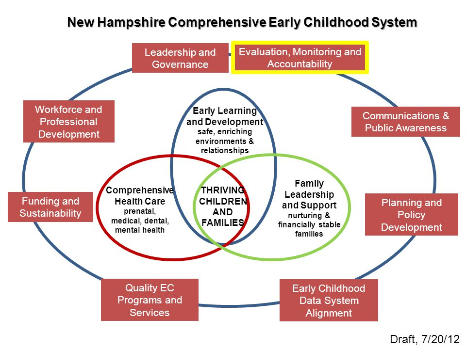 Statewide Comprehensive Early Childhood Plan Ppt Video