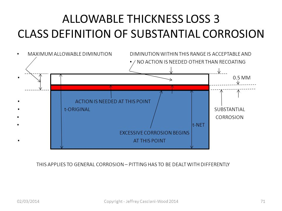 ALLOWABLE THICKNESS LOSS 3 CLASS DEFINITION OF SUBSTANTIAL CORROSION