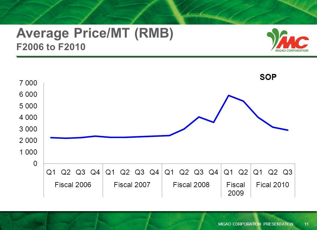Average Price/MT (RMB) F2006 to F2010