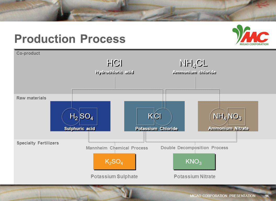 Mannheim Chemical Process Double Decomposition Process