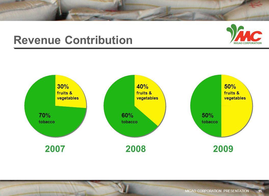 Revenue Contribution 2007 2008 2009 30% 40% 50% 70% 60% 50%