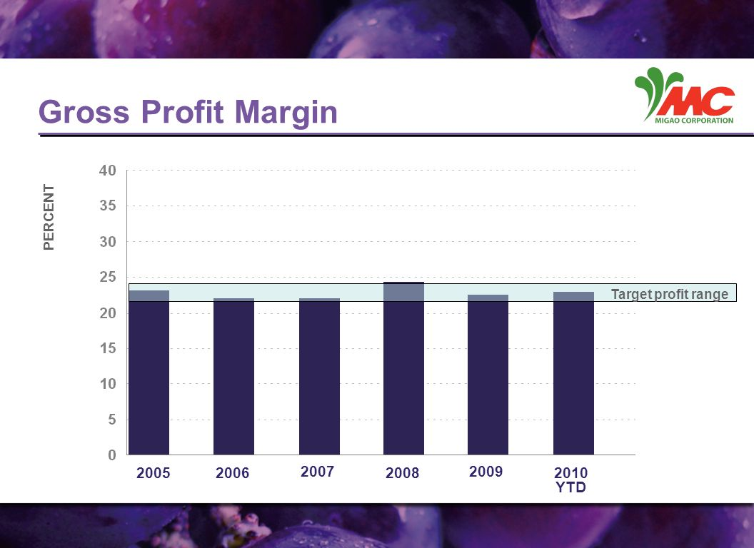 Gross Profit Margin 2005 2006 2007 2008 2009 2010 YTD PERCENT