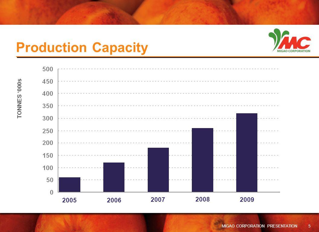 Production Capacity 2005 2006 2007 2008 2009 TONNES '000s 5