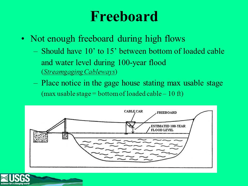 Common Problems Freeboard Anchors And U Bars Sag System