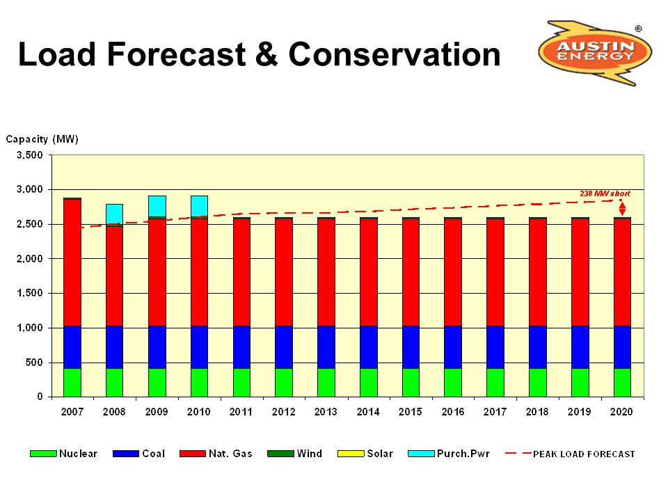 Load Forecast & Conservation