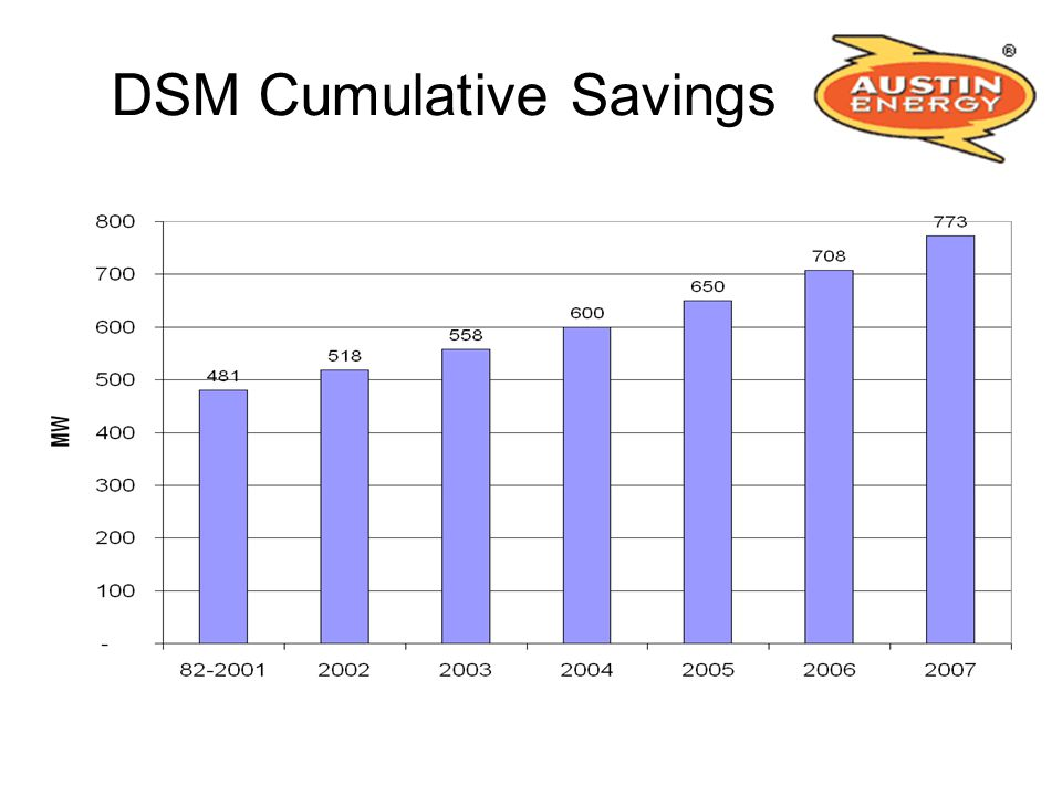 DSM Cumulative Savings