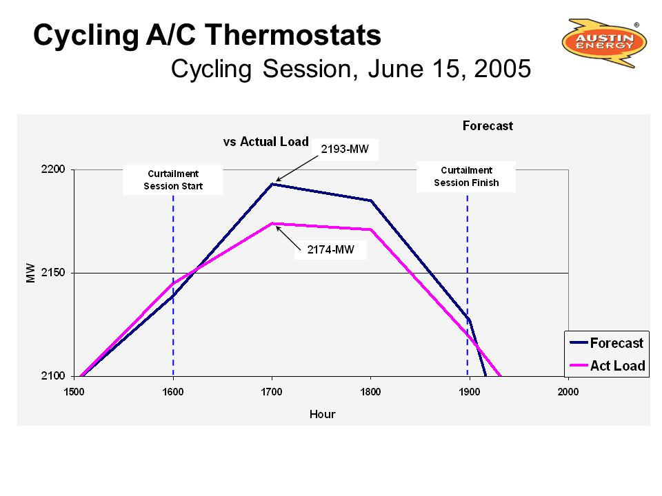 Cycling A/C Thermostats