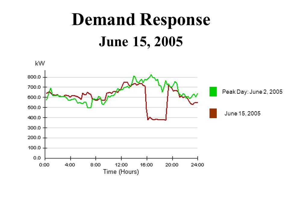 Demand Response June 15, 2005 Peak Day: June 2, 2005 June 15, 2005