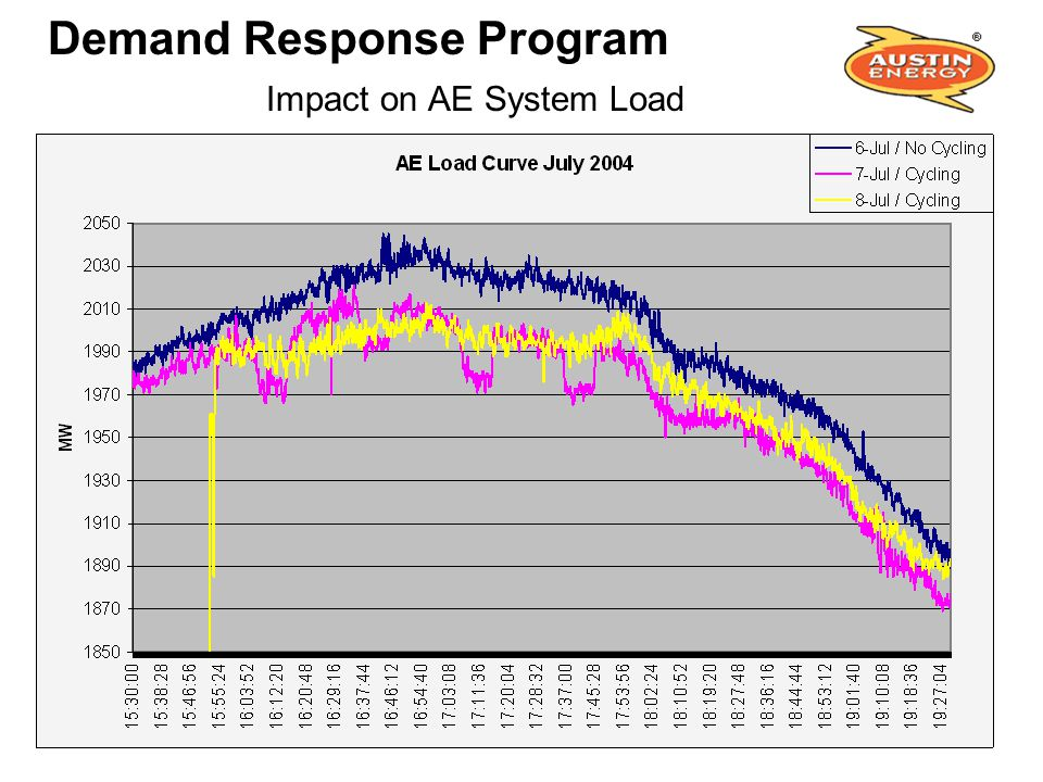 Demand Response Program Impact on AE System Load
